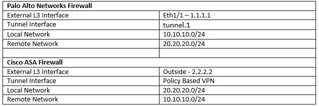 Palo Alto IPSec VPN Config - How to Set Up Between PAN