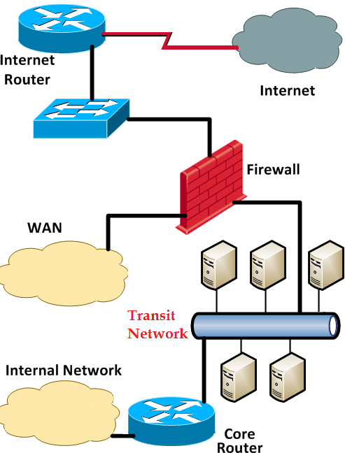 Check Point Firewall Guide Performance Optimization: The