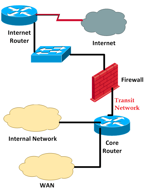Check Point Firewall Guide Performance Optimization: The Dual
