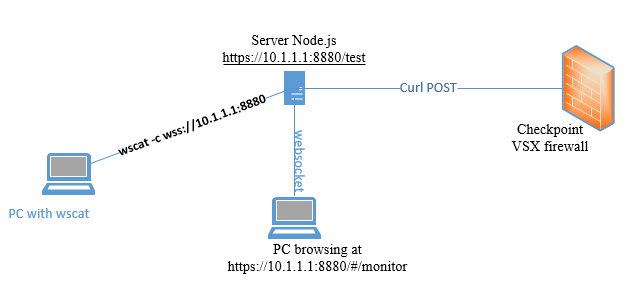 Figure 2: Monitoring setup