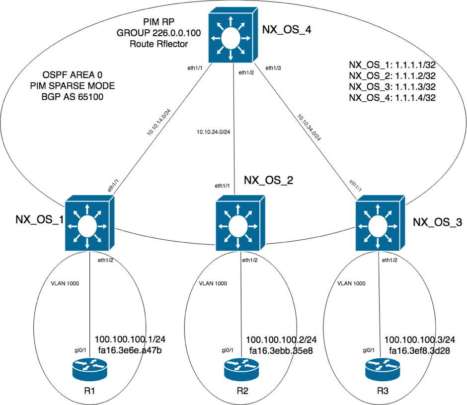 VXLAN with MP-BGP EVPN control plane | Indeni