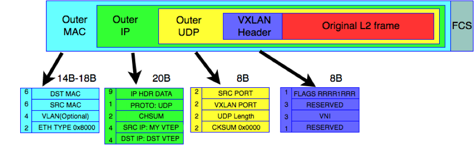 VXLAN with static ingress replication and multicast control