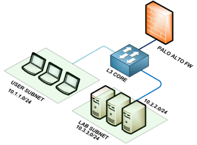 palo-alto-firewall-working-diagram