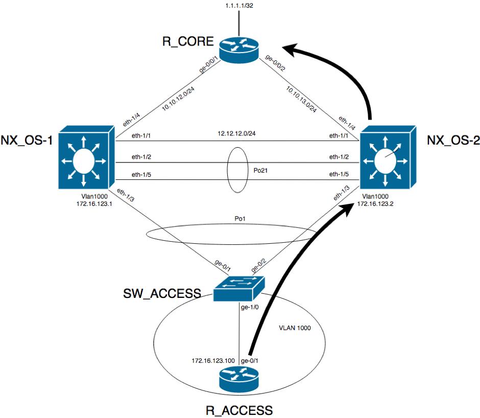 Forwarding in vPC through FHRP backup | Indeni