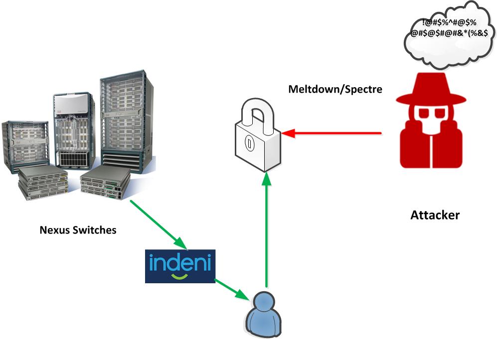 Cisco Nexus Switches & Indeni Series - Cisco - Indeni Community
