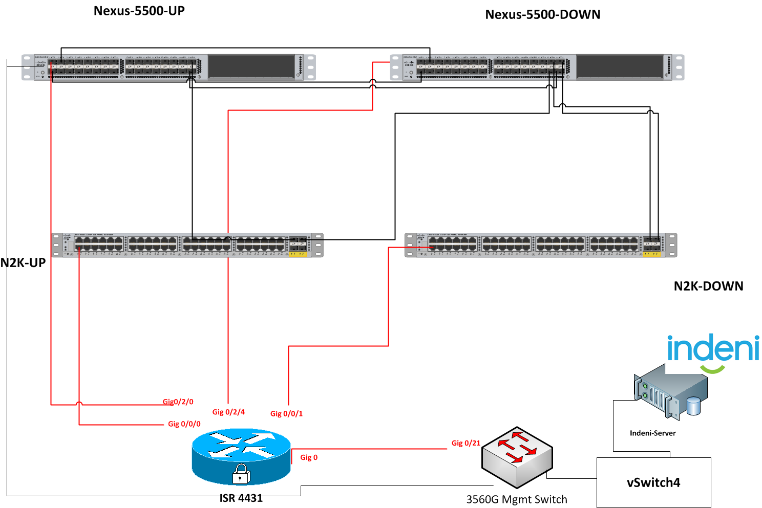 Deployment Of The Cisco Nexus Fex Technology And Analysis By Indeni 7 Circuit Diagram Lab Physical Topology