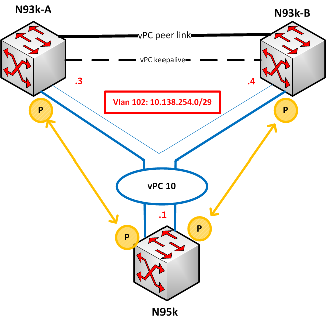 How to use Cisco Nexus OSFP over vPC Review: Cisco Nexus