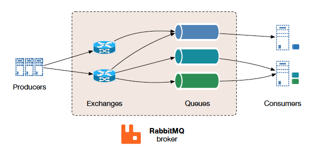 Data Communication Platform Comparison: Apache Kafka vs  RabbitMQ vs