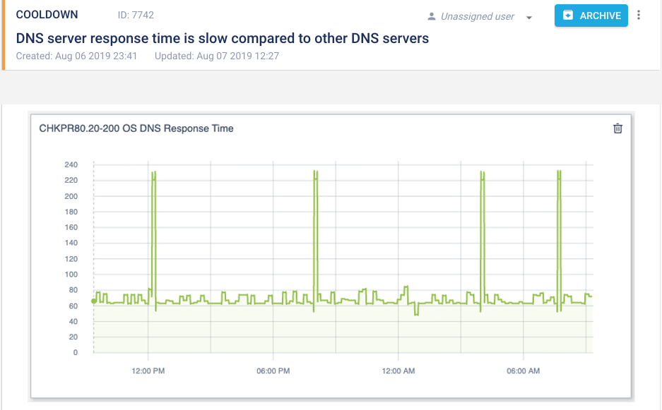DNS server response time is slow - Stateful health checking chart